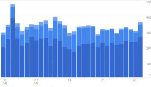ブログ統計情報(6月統計)