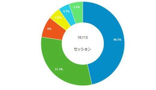 ブログ統計情報(7月統計と7/27-8/2統計)