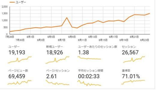 ブログ統計情報(8/18-8/24統計)