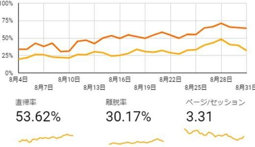 ブログ統計情報(8月モバイル統計)