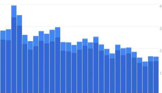 ブログ統計情報(9月のモバイル統計)
