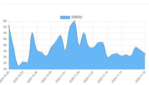 ブログ統計情報(11/11-11/17)