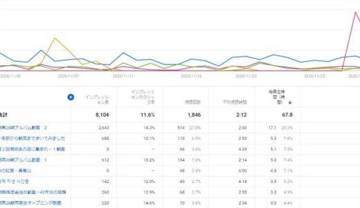 ブログ統計情報(11月のYoutube情報)