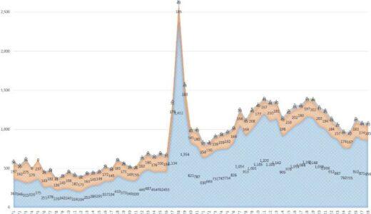 ブログ統計情報(2021年2月統計)
