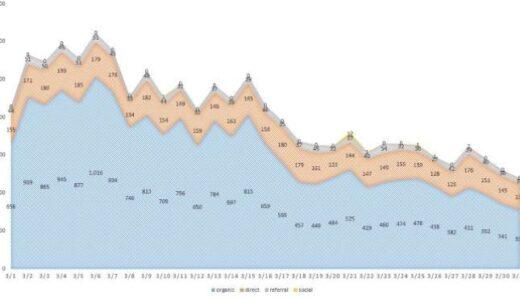 ブログ統計情報(2021年3月)