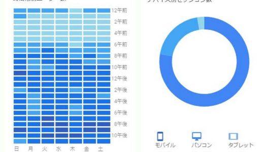 ブログ統計情報(2021年6月)