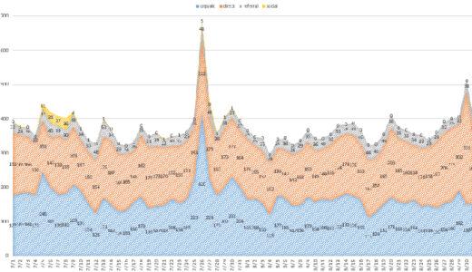 2021年8月ブログ統計情報